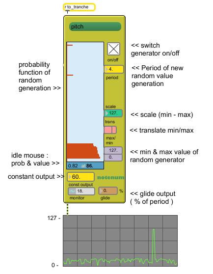 Random signal generator